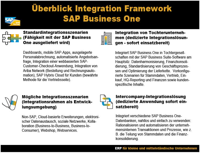 SAP Integration zur Anbindung externer Software