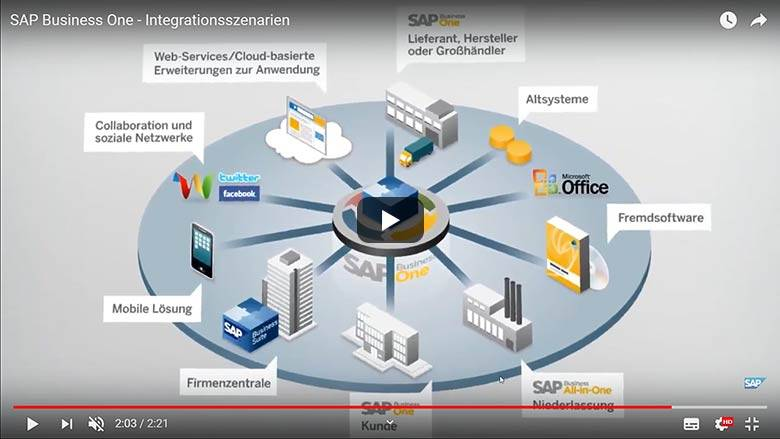 Integrationsszenarien sap business one