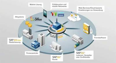 SAP Business One Einsatzfelder