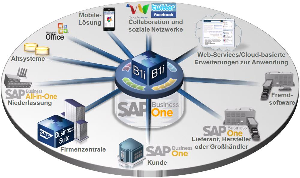 Integration von SAP Business One Schemazeichnung